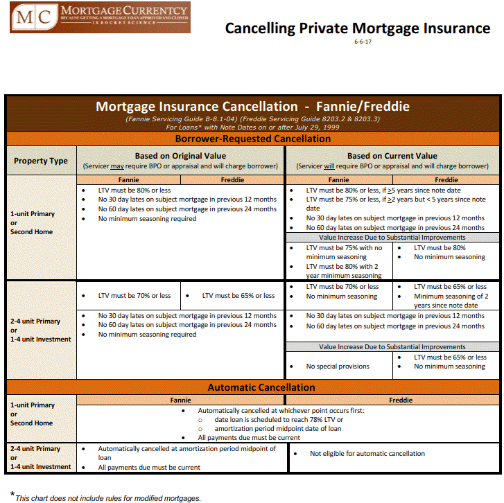 Freddie Mac Don Parsons Mortgage Strategies